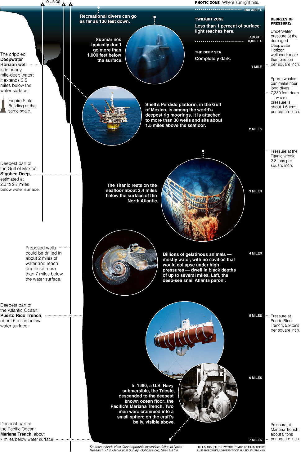 a tour of the world's depths